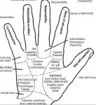 Palmistry and Yoga mudras